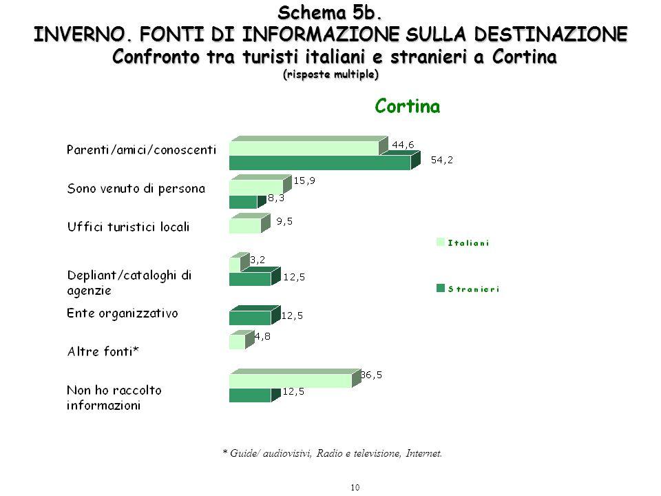 10 Schema 5b. INVERNO. FONTI DI INFORMAZIONE SULLA DESTINAZIONE Confronto tra turisti italiani e stranieri a Cortina (risposte multiple) * Guide/ audi