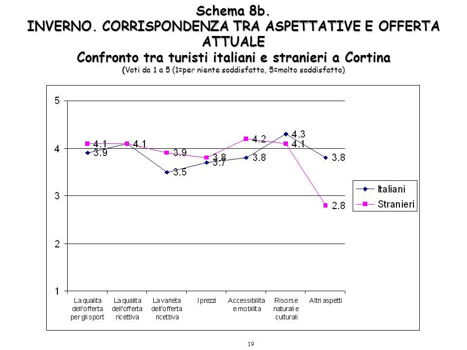 19 Schema 8b. INVERNO. CORRISPONDENZA TRA ASPETTATIVE E OFFERTA ATTUALE Confronto tra turisti italiani e stranieri a Cortina (Voti da 1 a 5 (1=per nie