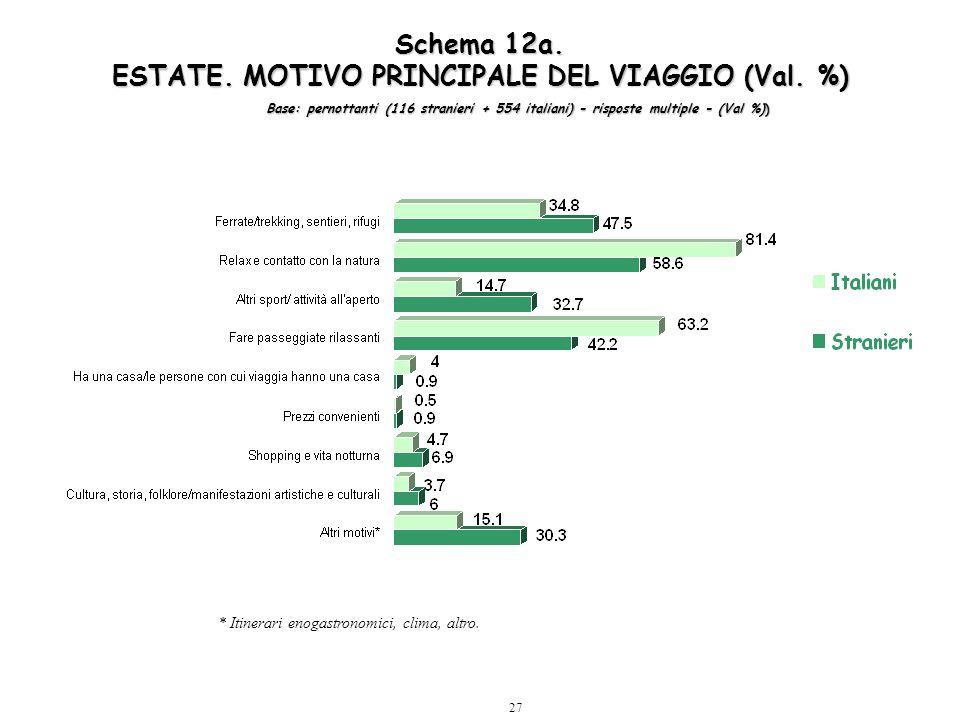 27 Schema 12a. ESTATE. MOTIVO PRINCIPALE DEL VIAGGIO (Val. %) * Itinerari enogastronomici, clima, altro. Base: pernottanti (116 stranieri + 554 italia