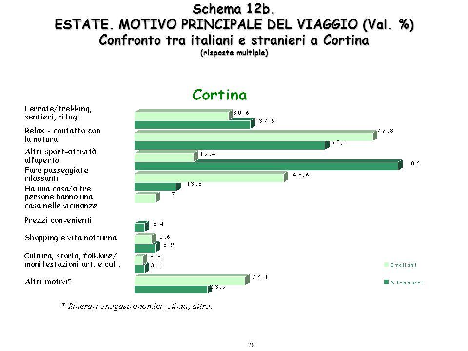 28 Schema 12b. ESTATE. MOTIVO PRINCIPALE DEL VIAGGIO (Val. %) Confronto tra italiani e stranieri a Cortina (risposte multiple)