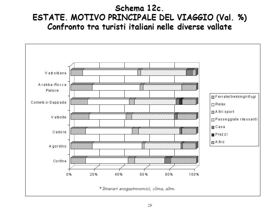 29 Schema 12c. ESTATE. MOTIVO PRINCIPALE DEL VIAGGIO (Val. %) Confronto tra turisti italiani nelle diverse vallate * Itinerari enogastronomici, clima,