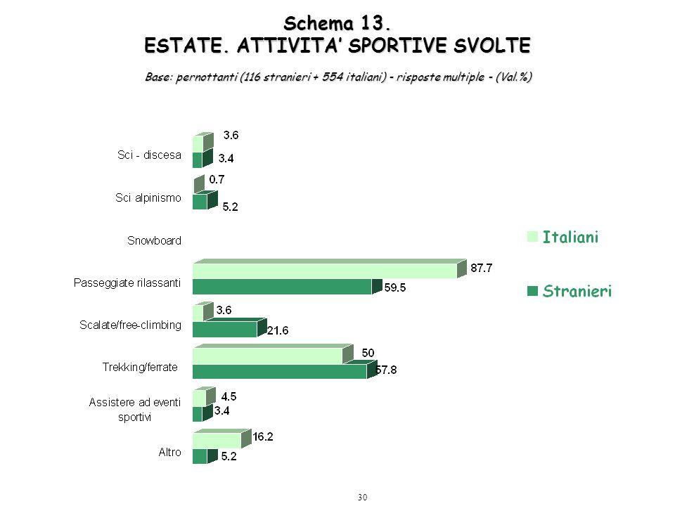 30 Schema 13. ESTATE. ATTIVITA' SPORTIVE SVOLTE Base: pernottanti (116 stranieri + 554 italiani) - risposte multiple - (Val.%)