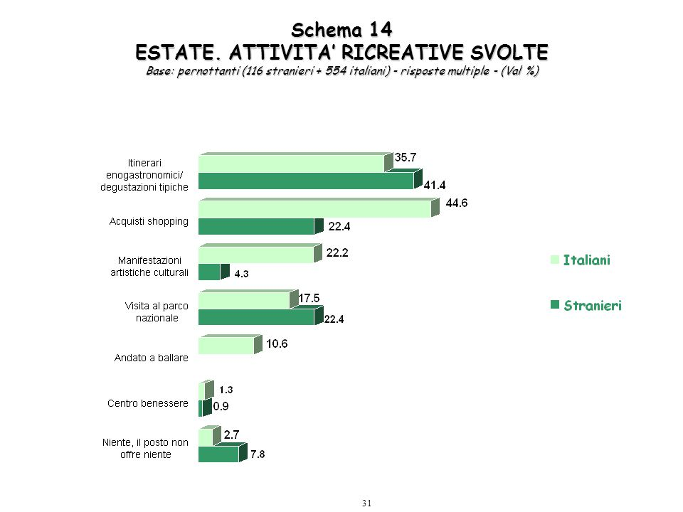 31 Schema 14 ESTATE. ATTIVITA' RICREATIVE SVOLTE Base: pernottanti (116 stranieri + 554 italiani) - risposte multiple - (Val %)