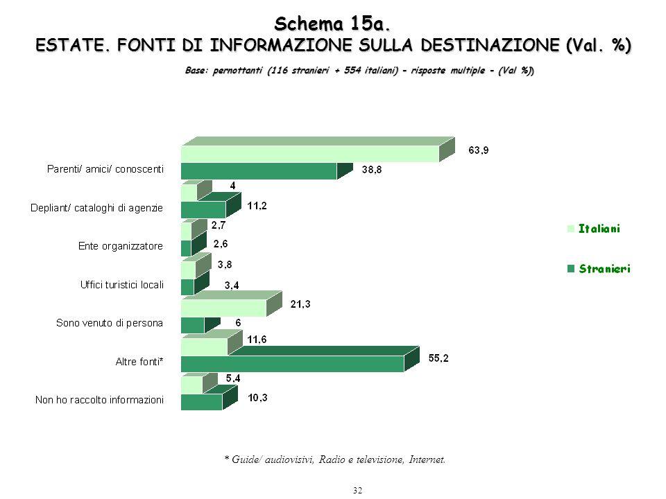 32 Schema 15a. ESTATE. FONTI DI INFORMAZIONE SULLA DESTINAZIONE (Val. %) * Guide/ audiovisivi, Radio e televisione, Internet. Base: pernottanti (116 s