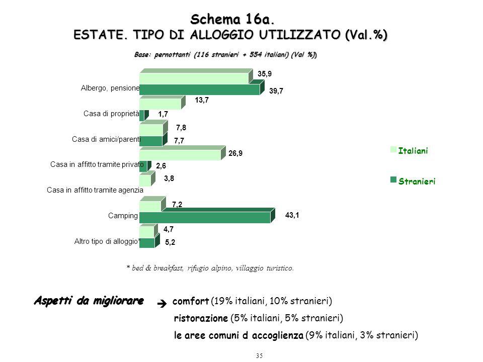 35 Schema 16a. ESTATE. TIPO DI ALLOGGIO UTILIZZATO (Val.%) 5,2 4,7 43,1 7,2 3,8 2,6 26,9 7,7 7,8 1,7 13,7 39,7 35,9 Altro tipo di alloggio* Camping Ca
