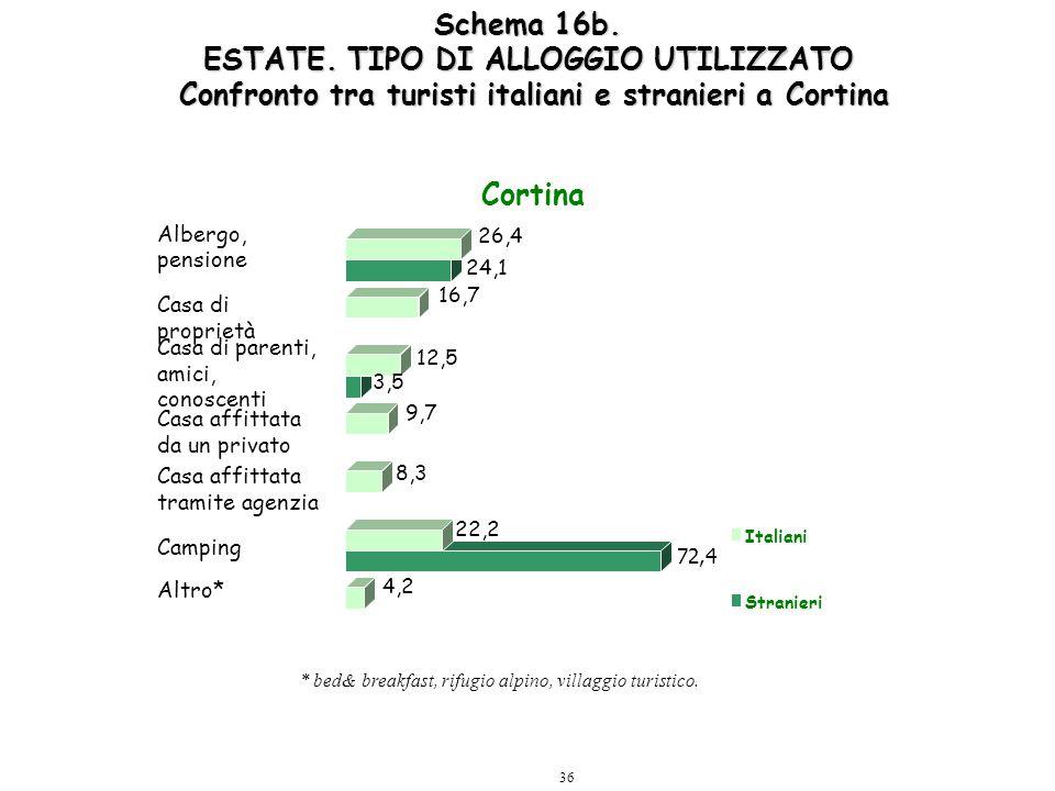 36 Schema 16b. ESTATE. TIPO DI ALLOGGIO UTILIZZATO Confronto tra turisti italiani e stranieri a Cortina 4,2 72,4 22,2 8,3 9,7 3,5 12,5 16,7 24,1 26,4