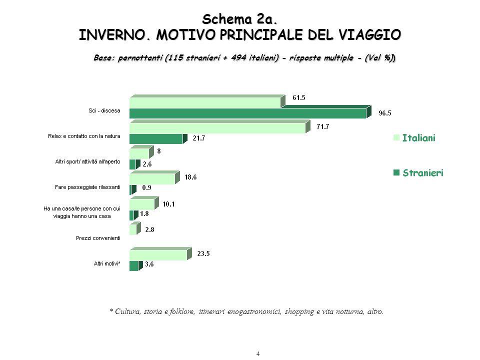 4 Schema 2a. INVERNO. MOTIVO PRINCIPALE DEL VIAGGIO Base: pernottanti (115 stranieri + 494 italiani) - risposte multiple - (Val %)) * Cultura, storia