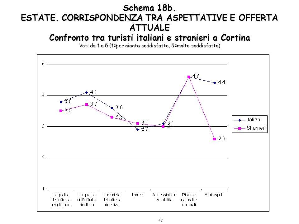42 Schema 18b. ESTATE. CORRISPONDENZA TRA ASPETTATIVE E OFFERTA ATTUALE Confronto tra turisti italiani e stranieri a Cortina Voti da 1 a 5 (1=per nien