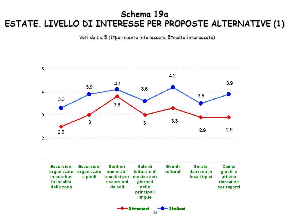 43 Schema 19a ESTATE. LIVELLO DI INTERESSE PER PROPOSTE ALTERNATIVE (1) Voti da 1 a 5 (1=per niente interessato, 5=molto interessato)