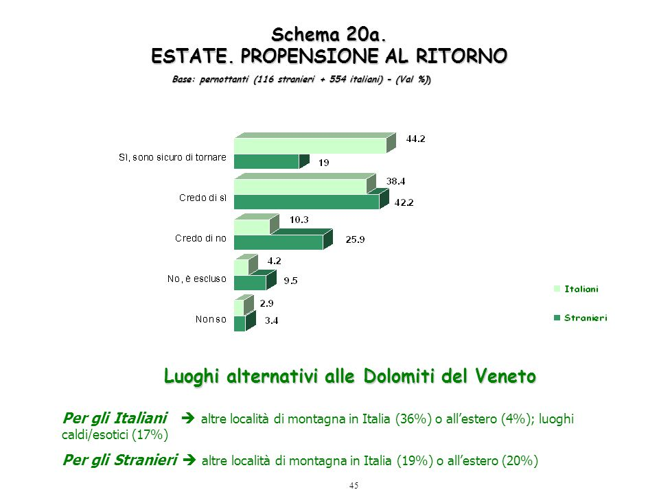 45 Luoghi alternativi alle Dolomiti del Veneto Per gli Italiani  altre località di montagna in Italia (36%) o all'estero (4%); luoghi caldi/esotici (17%) Per gli Stranieri  altre località di montagna in Italia (19%) o all'estero (20%) Schema 20a.