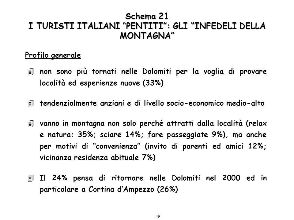 49 4non sono più tornati nelle Dolomiti per la voglia di provare località ed esperienze nuove (33%) 4tendenzialmente anziani e di livello socio-econom