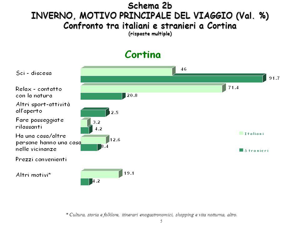 5 Schema 2b INVERNO, MOTIVO PRINCIPALE DEL VIAGGIO (Val. %) Confronto tra italiani e stranieri a Cortina (risposte multiple) * Cultura, storia e folkl