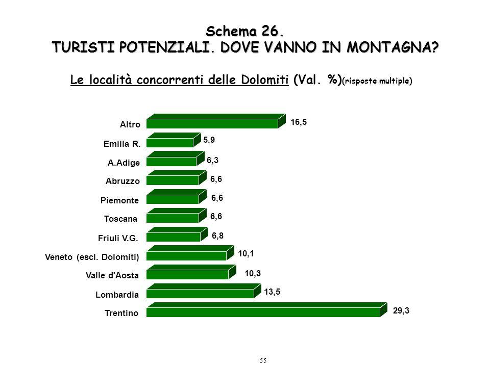 55 Schema 26. TURISTI POTENZIALI. DOVE VANNO IN MONTAGNA? Le località concorrenti delle Dolomiti (Val. %) (risposte multiple) 29,3 13,5 10,3 10,1 6,8