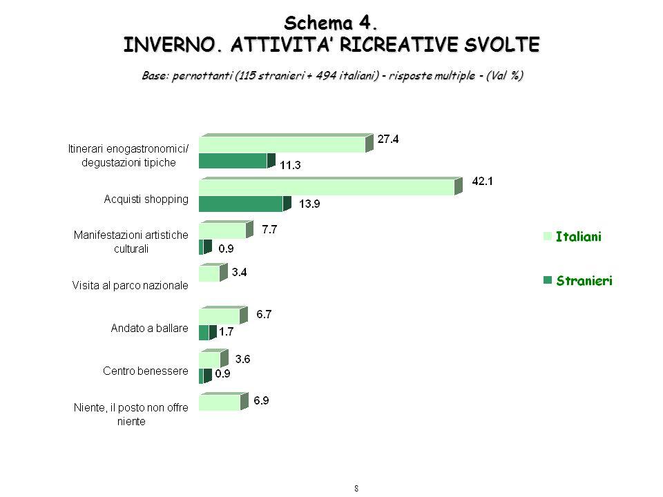 8 Schema 4. INVERNO. ATTIVITA' RICREATIVE SVOLTE Base: pernottanti (115 stranieri + 494 italiani) - risposte multiple - (Val %)