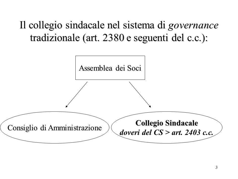 3 Il collegio sindacale nel sistema di governance tradizionale (art. 2380 e seguenti del c.c.): Assemblea dei Soci Consiglio di Amministrazione Colleg