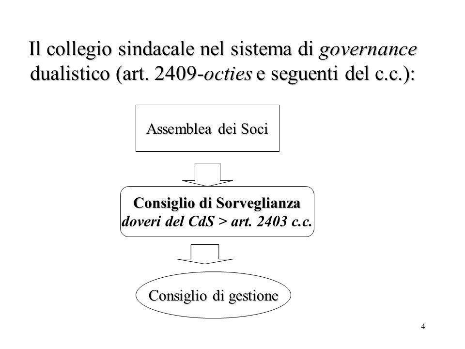 4 Il collegio sindacale nel sistema di governance dualistico (art. 2409-octies e seguenti del c.c.): Assemblea dei Soci Consiglio di gestione Consigli
