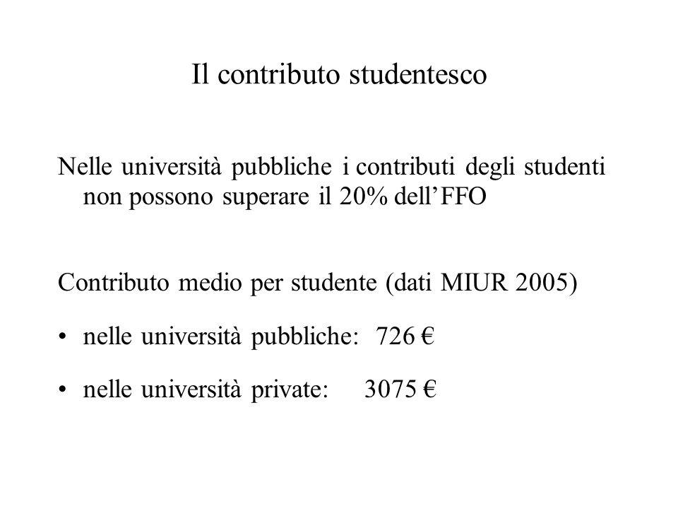 Il contributo studentesco Nelle università pubbliche i contributi degli studenti non possono superare il 20% dell'FFO Contributo medio per studente (dati MIUR 2005) nelle università pubbliche: 726 € nelle università private: 3075 €