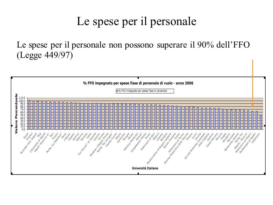 Le spese per il personale Le spese per il personale non possono superare il 90% dell'FFO (Legge 449/97)