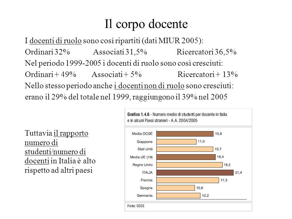 Il corpo docente I docenti di ruolo sono così ripartiti (dati MIUR 2005): Ordinari 32% Associati 31,5% Ricercatori 36,5% Nel periodo 1999-2005 i docenti di ruolo sono così cresciuti: Ordinari + 49% Associati + 5% Ricercatori + 13% Nello stesso periodo anche i docenti non di ruolo sono cresciuti: erano il 29% del totale nel 1999, raggiungono il 39% nel 2005 Tuttavia il rapporto numero di studenti/numero di docenti in Italia è alto rispetto ad altri paesi
