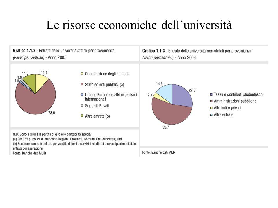 Le risorse economiche dell'università