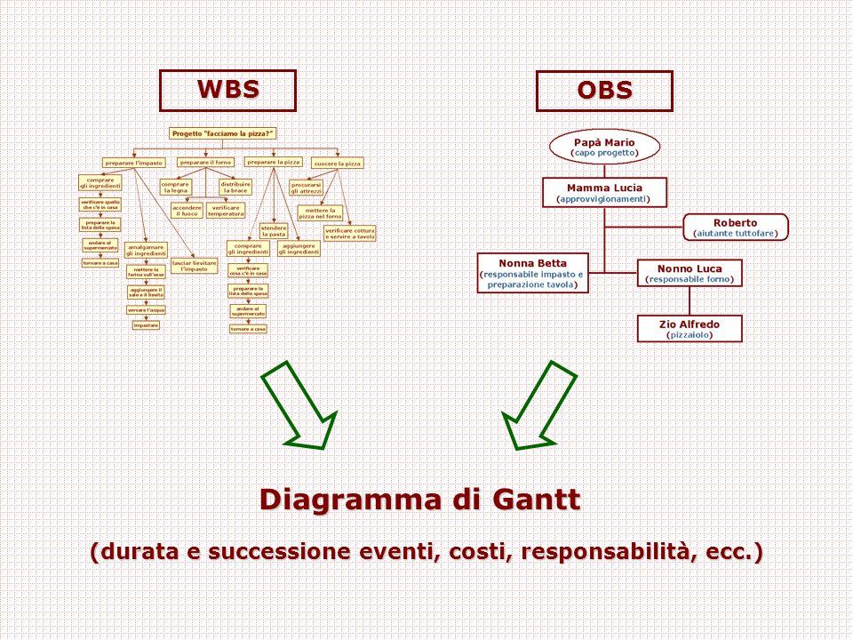WBS OBS Diagramma di Gantt (durata e successione eventi, costi, responsabilità, ecc.)