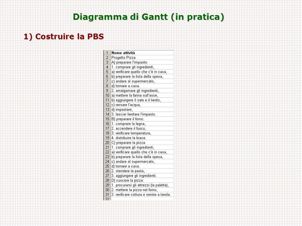 Diagramma di Gantt (in pratica) 1) Costruire la PBS