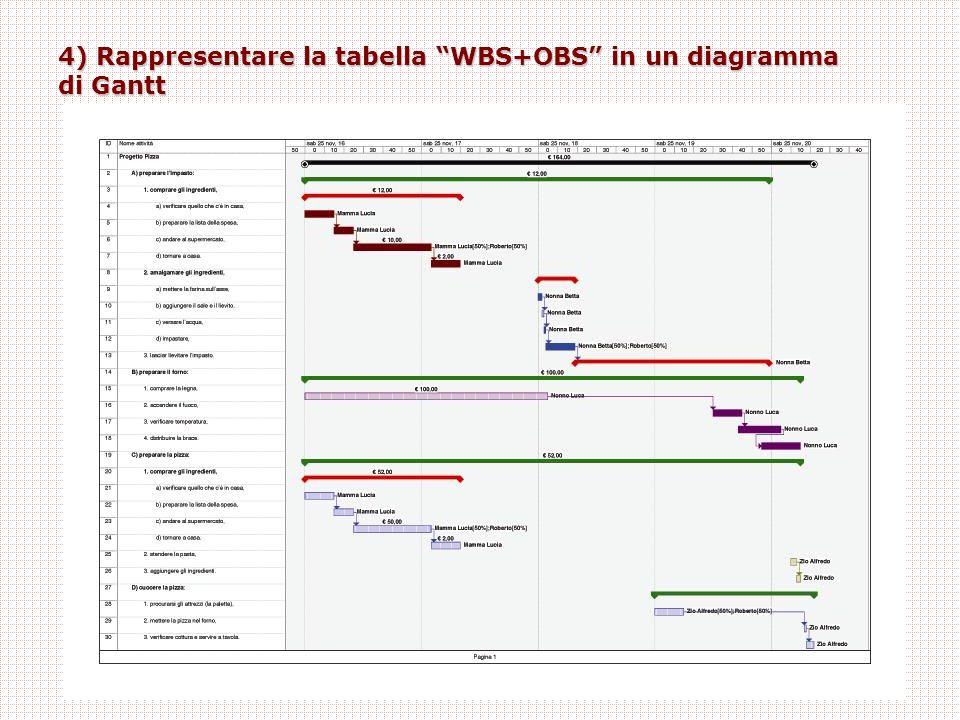 4) Rappresentare la tabella WBS+OBS in un diagramma di Gantt
