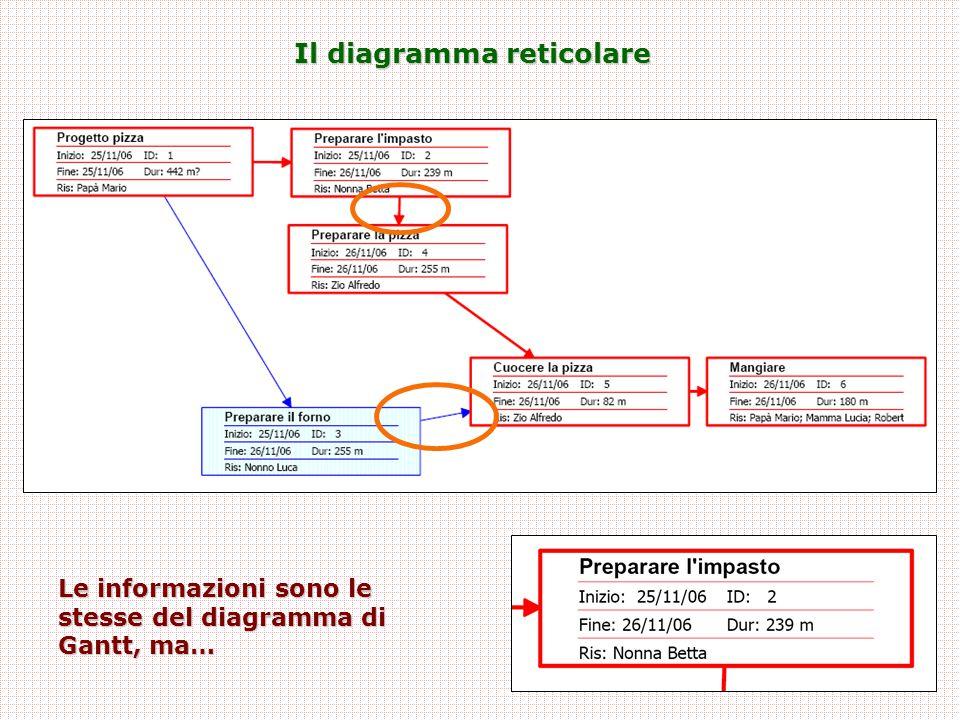 Il diagramma reticolare Le informazioni sono le stesse del diagramma di Gantt, ma…