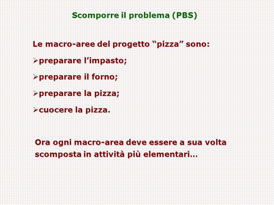 Scomporre il problema (PBS) Le macro-aree del progetto pizza sono:  preparare l'impasto;  preparare il forno;  preparare la pizza;  cuocere la pizza.