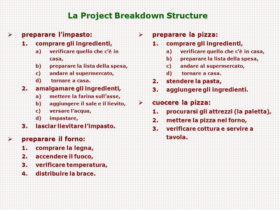 La Project Breakdown Structure  preparare l'impasto: 1.comprare gli ingredienti, a)verificare quello che c'è in casa, b)preparare la lista della spesa, c)andare al supermercato, d) tornare a casa.