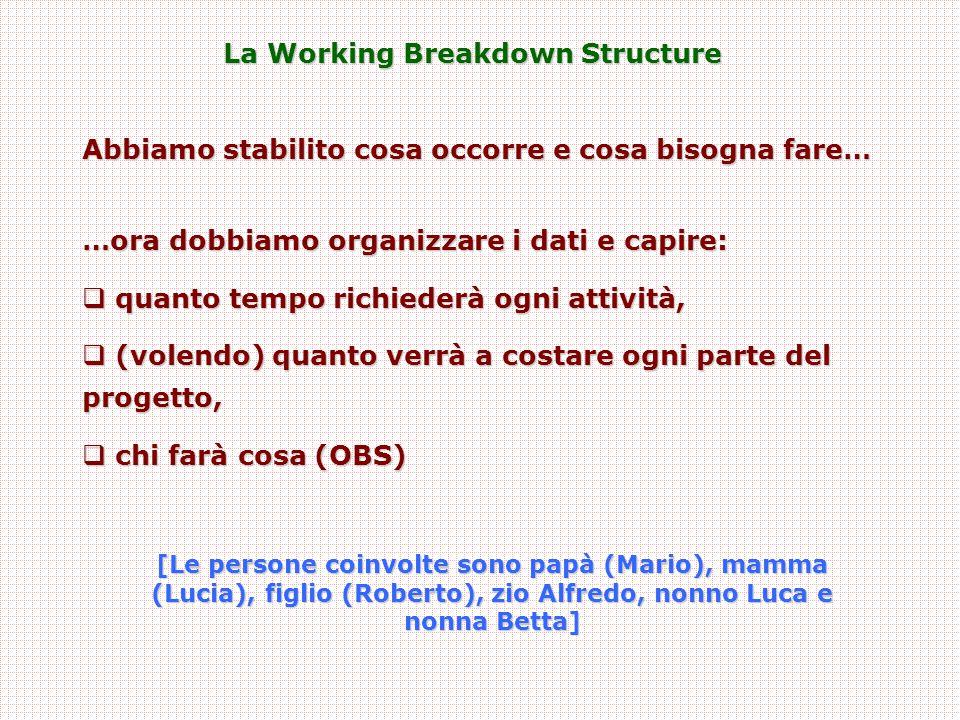 Un confronto tra strumenti (2) Strumento Focus e elementi critici Punti di forza – svantaggi Project Breakdown Structure (PBS) Working Breakdown Structure (WBS) Organizational Breakdown Structure (OBS) Diagramma di Gantt Diagramma reticolare (CPM – P.E.R.T.)