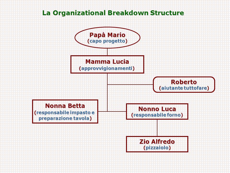 La Organizational Breakdown Structure Papà Mario (capo progetto) Mamma Lucia (approvvigionamenti) Zio Alfredo (pizzaiolo) Nonno Luca (responsabile forno) Roberto (aiutante tuttofare) Nonna Betta (responsabile impasto e preparazione tavola)