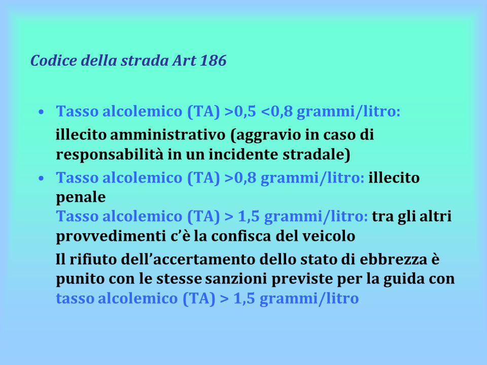 Codice della strada Art 186 Tasso alcolemico (TA) >0,5 <0,8 grammi/litro: illecito amministrativo (aggravio in caso di responsabilità in un incidente
