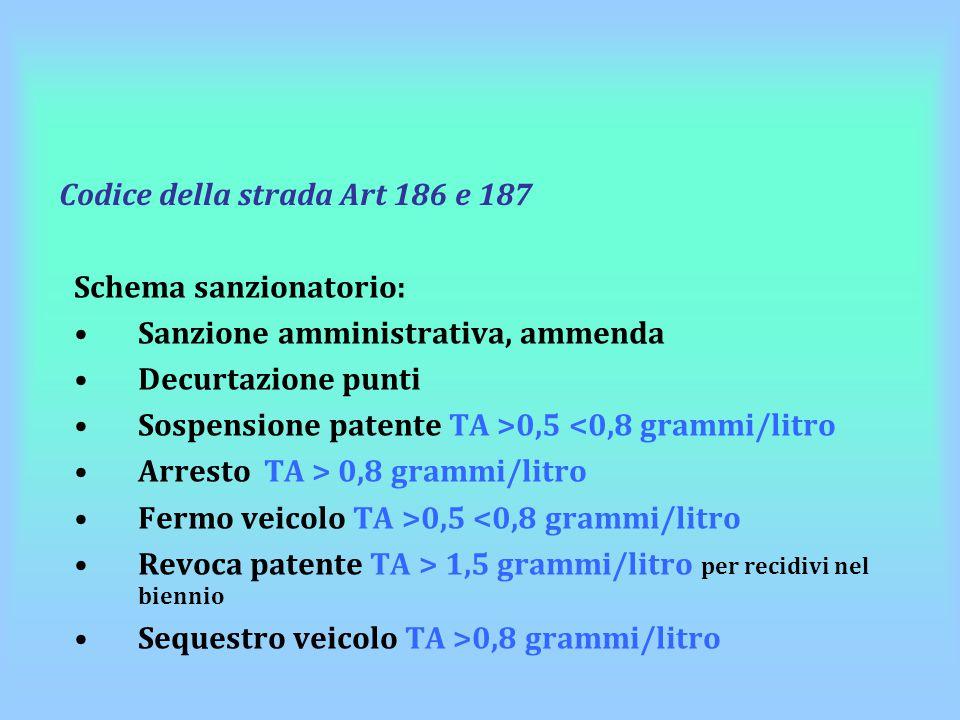 Codice della strada Art 186 e 187 Schema sanzionatorio: Sanzione amministrativa, ammenda Decurtazione punti Sospensione patente TA >0,5 <0,8 grammi/li