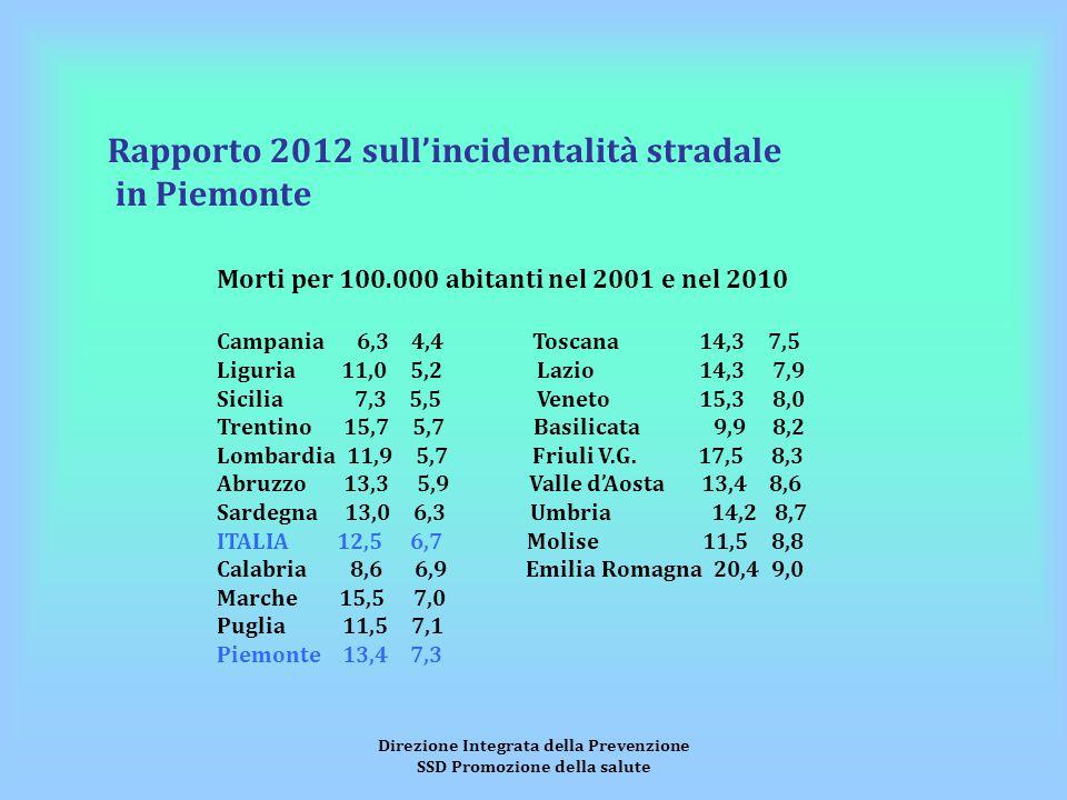 Direzione Integrata della Prevenzione SSD Promozione della salute Rapporto 2012 sull'incidentalità stradale in Piemonte Morti per 100.000 abitanti nel