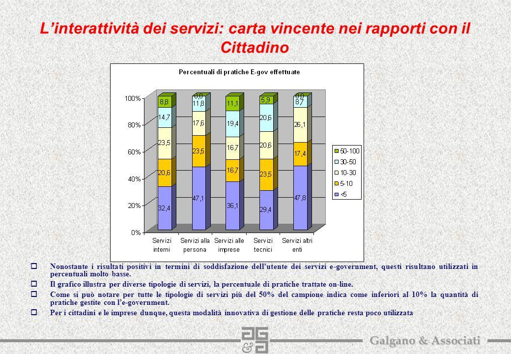 2 Galgano & Associati L'interattività dei servizi: carta vincente nei rapporti con il Cittadino oNonostante i risultati positivi in termini di soddisfazione dell'utente dei servizi e-government, questi risultano utilizzati in percentuali molto basse.
