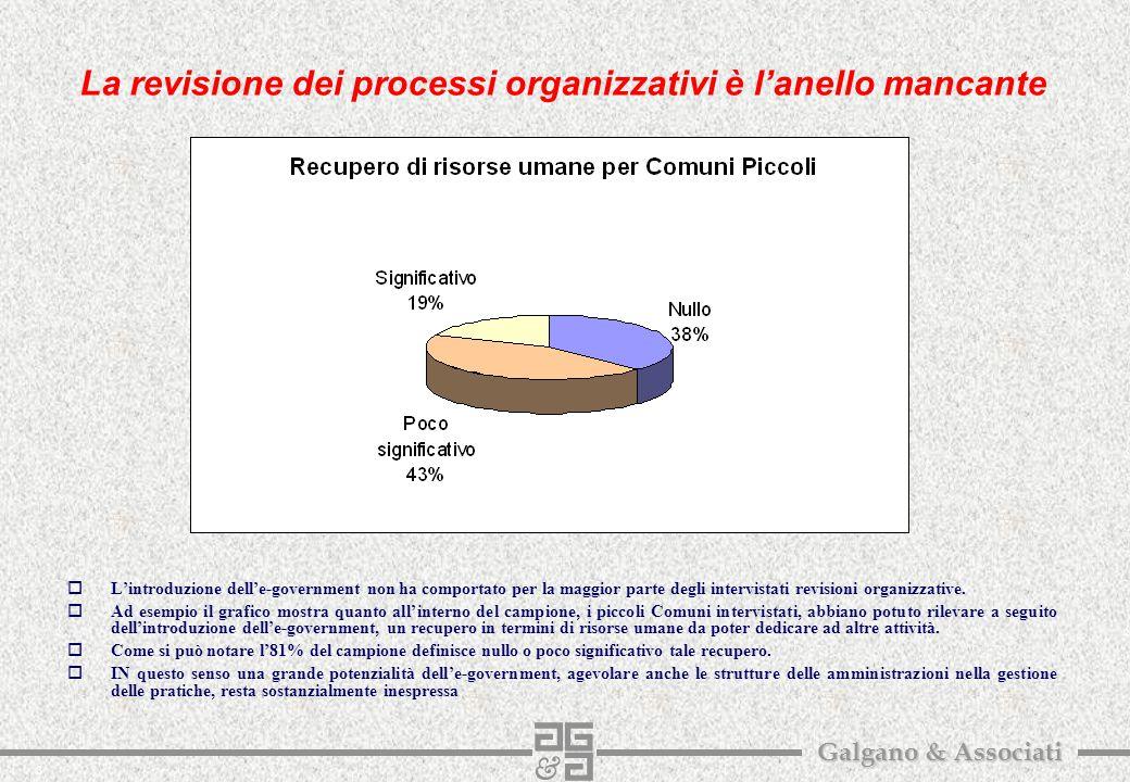 3 Galgano & Associati La revisione dei processi organizzativi è l'anello mancante oL'introduzione dell'e-government non ha comportato per la maggior parte degli intervistati revisioni organizzative.