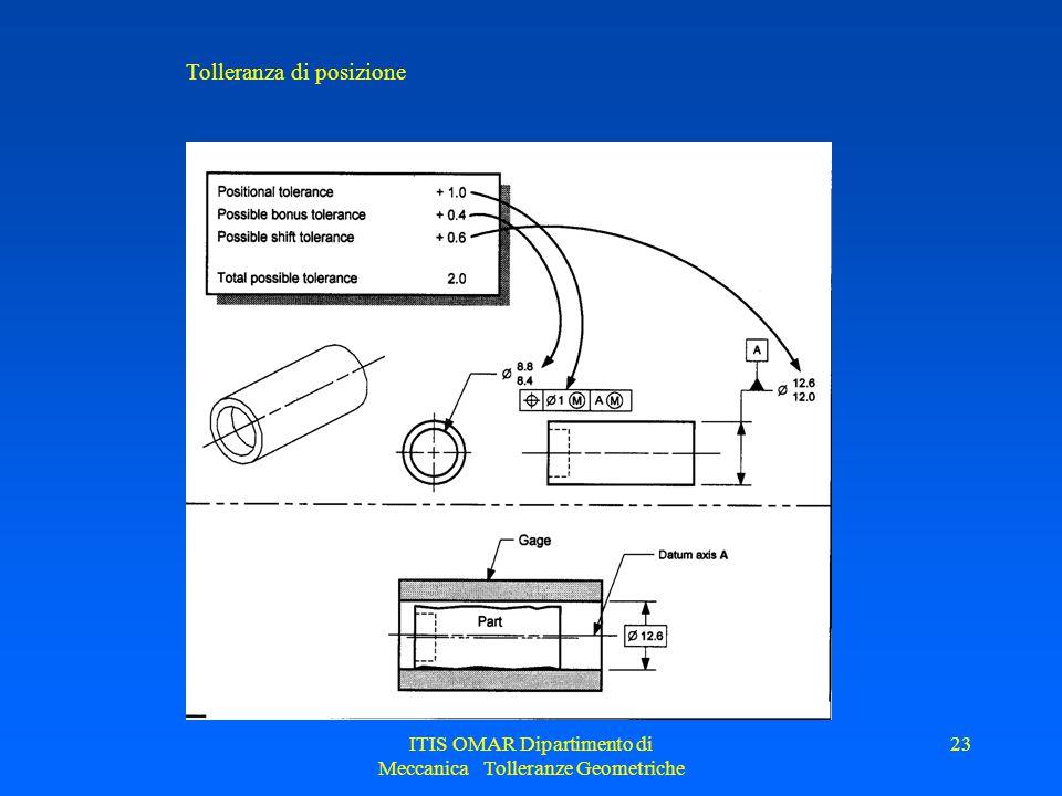 ITIS OMAR Dipartimento di Meccanica Tolleranze Geometriche 23 Tolleranza di posizione