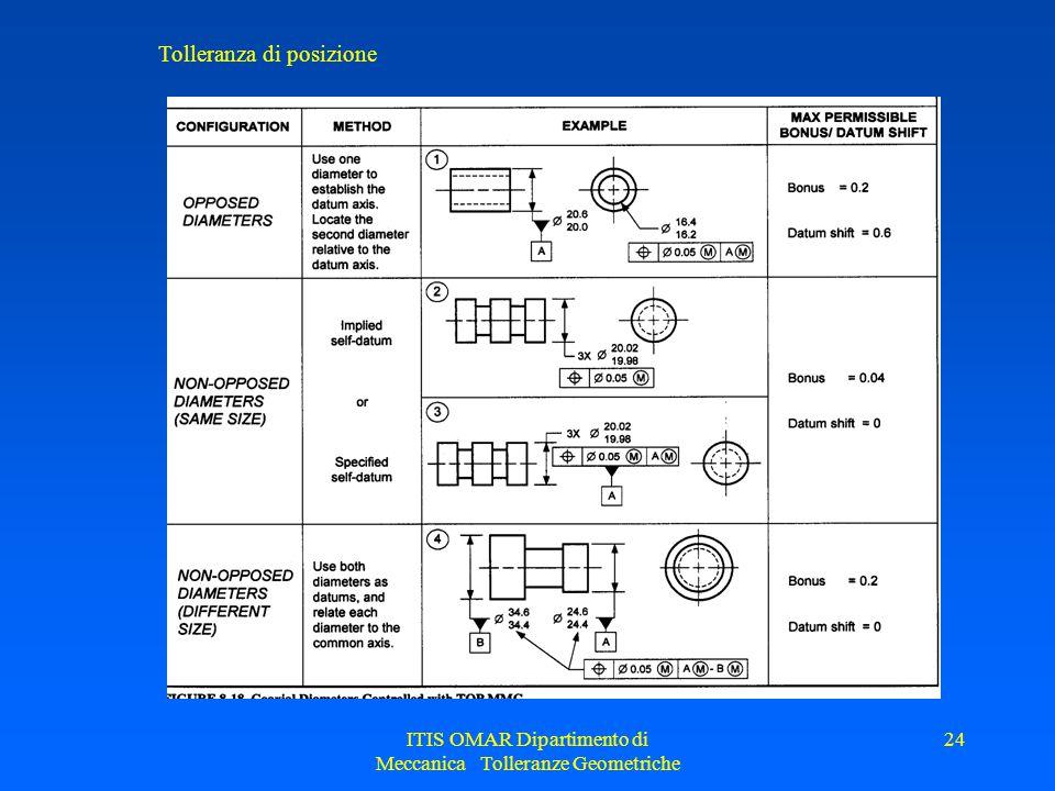 ITIS OMAR Dipartimento di Meccanica Tolleranze Geometriche 24 Tolleranza di posizione