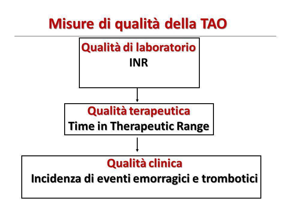 Misure di qualità della TAO Qualità di laboratorio INR Qualità terapeutica Time in Therapeutic Range Qualità clinica Incidenza di eventi emorragici e trombotici