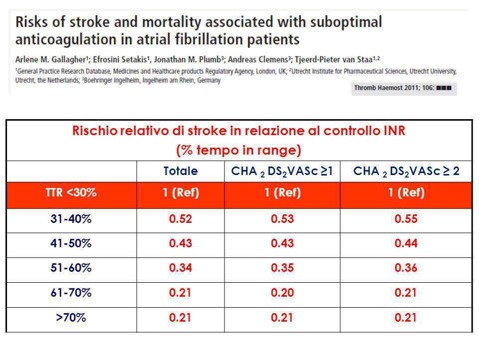 Rischio relativo di stroke in relazione al controllo INR (% tempo in range) TotaleCHA 2 DS 2 VASc ≥1CHA 2 DS 2 VASc ≥ 2 TTR <30%1 (Ref) 31-40%0.520.530.55 41-50%0.43 0.44 51-60%0.340.350.36 61-70%0.210.200.21 >70%0.21