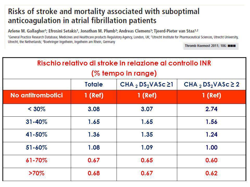 Rischio relativo di stroke in relazione al controllo INR (% tempo in range) TotaleCHA 2 DS 2 VASc ≥1CHA 2 DS 2 VASc ≥ 2 No antitrombotici1 (Ref) < 30%3.083.072.74 31-40%1.65 1.56 41-50%1.361.351.24 51-60%1.081.091.00 61-70%0.670.650.60 >70%0.680.670.62