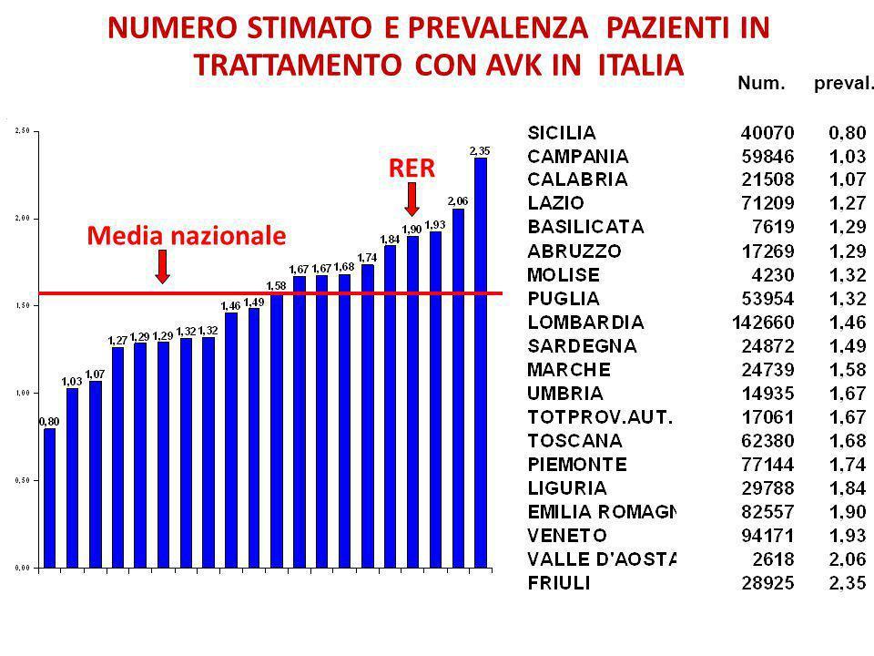 Media nazionale NUMERO STIMATO E PREVALENZA PAZIENTI IN TRATTAMENTO CON AVK IN ITALIA Num.preval.