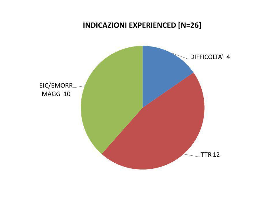 Paz non eligibili per NAO pazetà CHADS- VASC HAS-BLED GRF ml/min farmacoMOTIVAZIONE BD8526DETA' IR VF7921D 110XERISTAR Possibilità controlli MG60DTTR 100% BUD85% CONTROLLI IN RANGE Sassuolo BF82DValvulopatia mitralica 80 anni TTR 70% MM6731-VIAGGI SB6422D 150Possibilità controlli RB78TTR 87% SO FECI POSITIVO FG9442TTR 77%