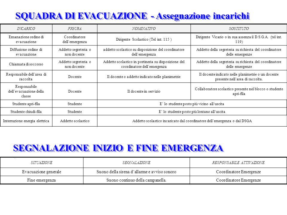 SQUADRA DI EVACUAZIONE - Assegnazione incarichi INCARICOFIGURANOMINATIVOSOSTITUTO Emanazione ordine di evacuazione Coordinatore dell'emergenza Dirigen