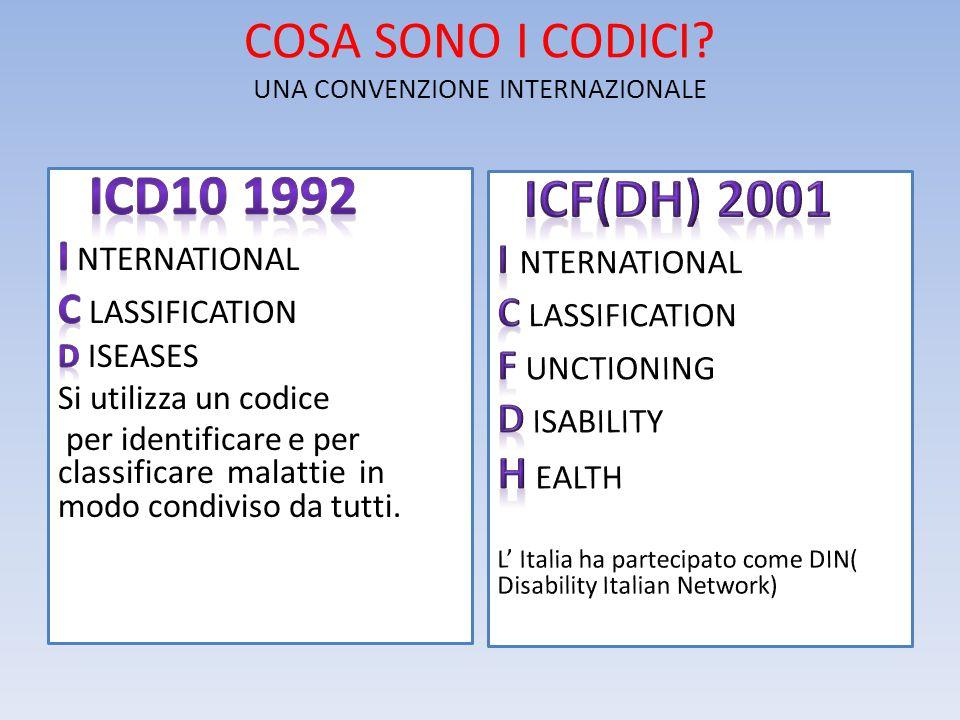 COSA SONO I CODICI? UNA CONVENZIONE INTERNAZIONALE