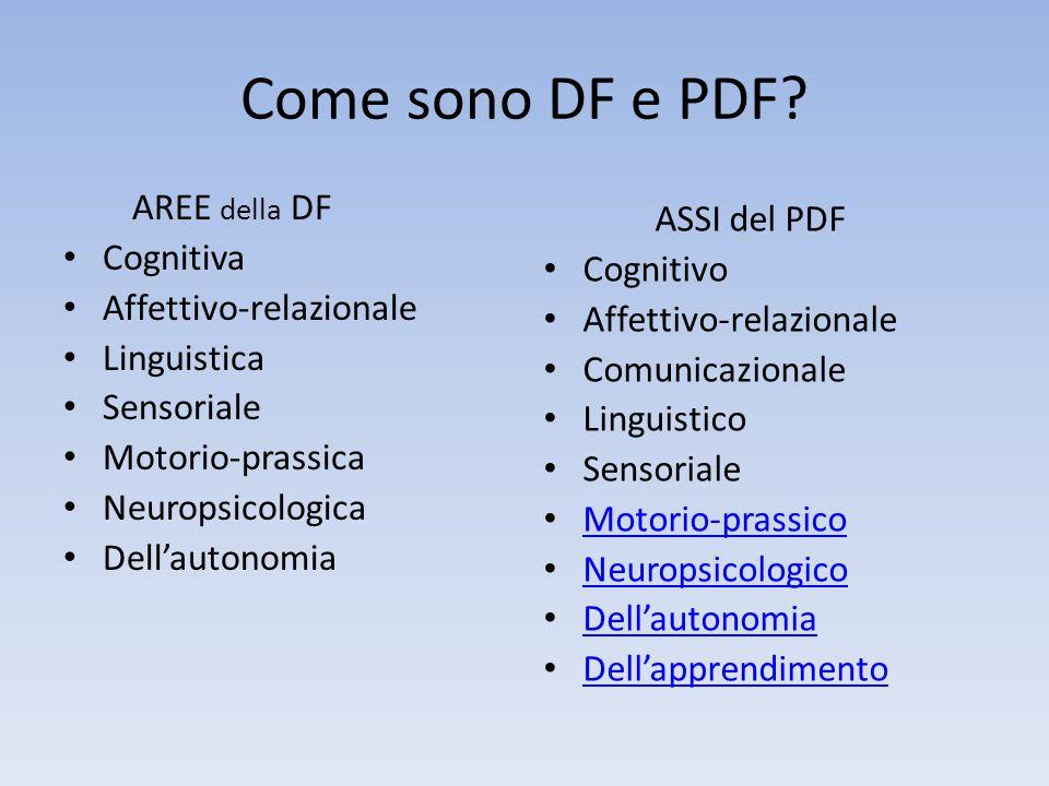 Come sono DF e PDF? AREE della DF Cognitiva Affettivo-relazionale Linguistica Sensoriale Motorio-prassica Neuropsicologica Dell'autonomia ASSI del PDF