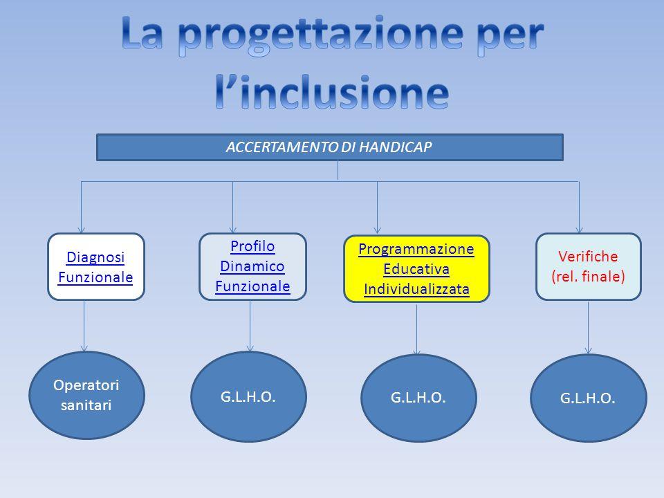 ACCERTAMENTO DI HANDICAP Diagnosi Funzionale Programmazione Educativa Individualizzata Profilo Dinamico Funzionale Verifiche (rel. finale) Operatori s