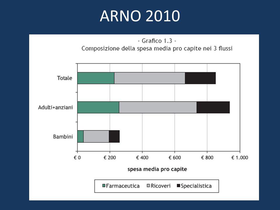ARNO 2010