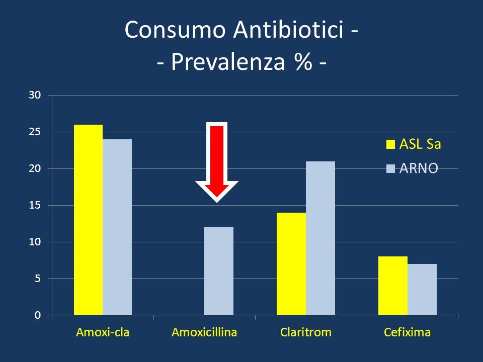 Consumo Antibiotici - - Prevalenza % -